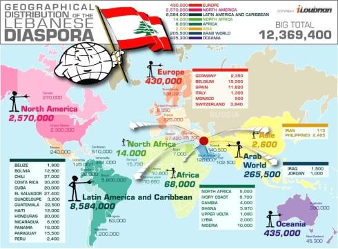 Worldwide distribution of the Lebanese Diaspora